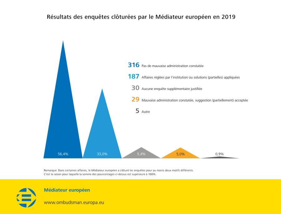 Résultats des enquêtes clôturées par le Médiateur européen en 2019