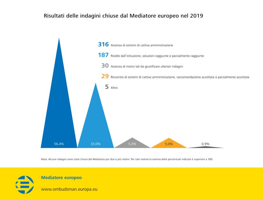 Risultati delle indagini chiuse dal Mediatore europeo nel 2019