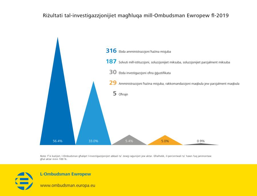 Riżultati tal-investigazzjonijiet magħluqa mill-Ombudsman Ewropew fl-2019