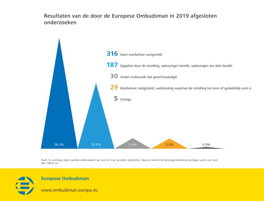 Resultaten van de door de Europese Ombudsman in 2019 afgesloten onderzoeken