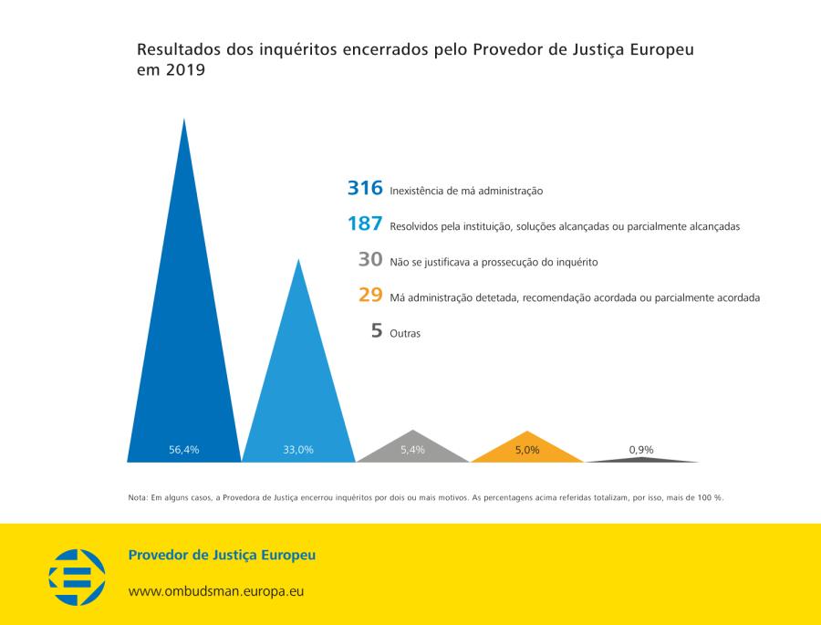 Resultados dos inquéritos encerrados pelo Provedor de Justiça Europeu em 2019