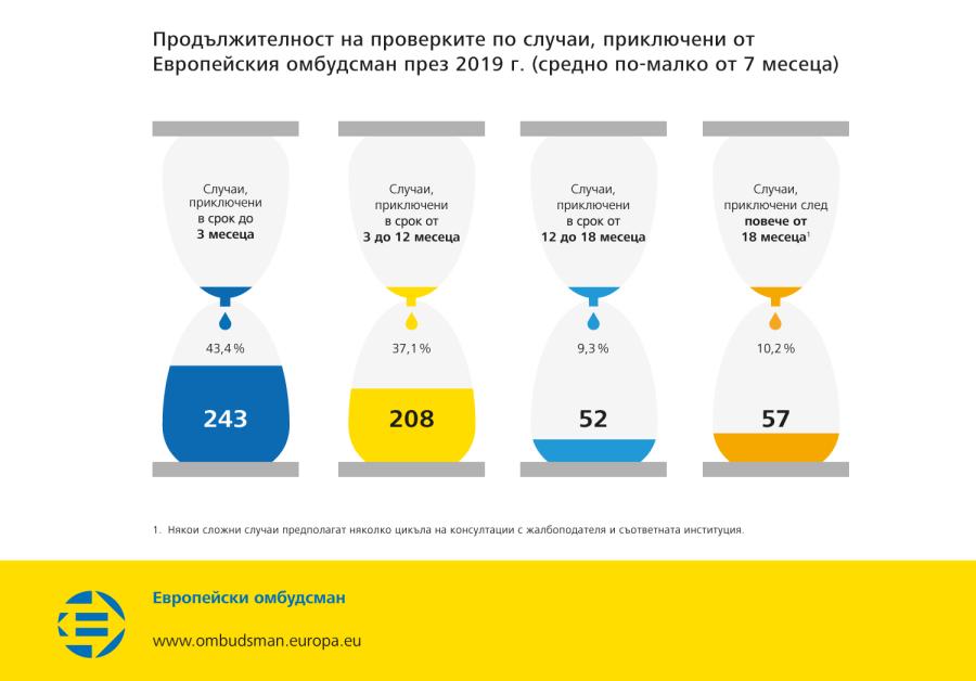 Продължителност на проверките по случаи, приключени от Европейския омбудсман през 2019 г. (средно по-малко от 7 месеца)