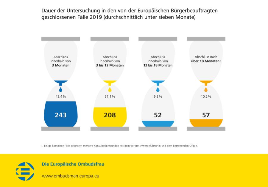 Dauer der Untersuchung in den von der Europäischen Bürgerbeauftragten geschlossenen Fälle 2019 (durchschnittlich unter sieben Monate)
