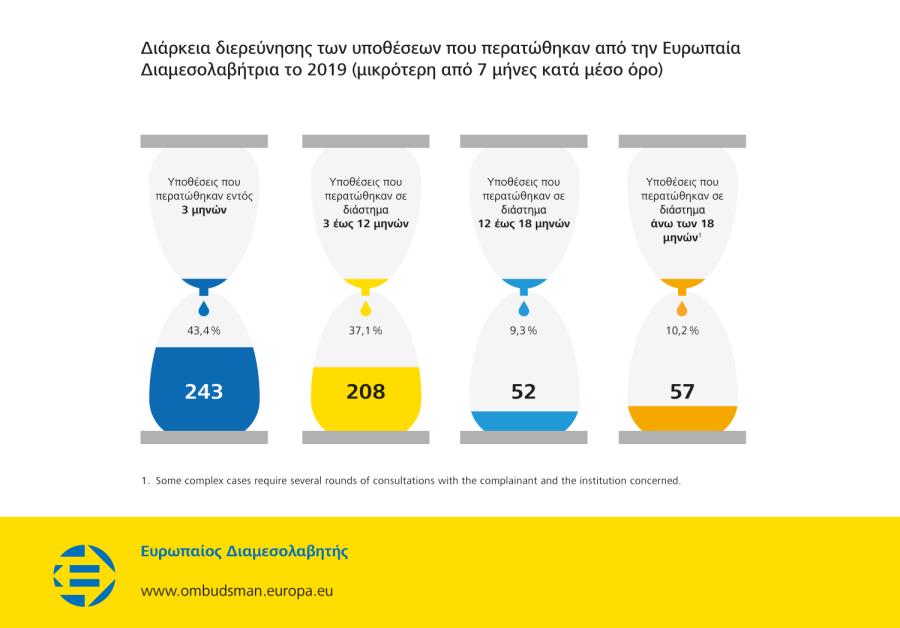 Διάρκεια διερεύνησης των υποθέσεων που περατώθηκαν από την Ευρωπαία Διαμεσολαβήτρια το 2019 (μικρότερη από 7 μήνες κατά μέσο όρο)