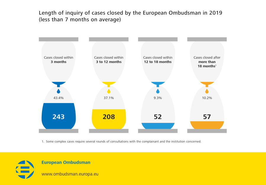 Length of inquiry of cases closed by the European Ombudsman in 2019 (less than 7 months on average)