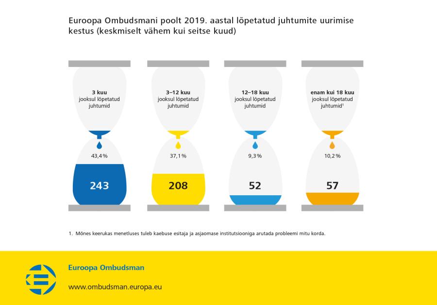 Euroopa Ombudsmani poolt 2019. aastal lõpetatud juhtumite uurimise kestus (keskmiselt vähem kui seitse kuud)