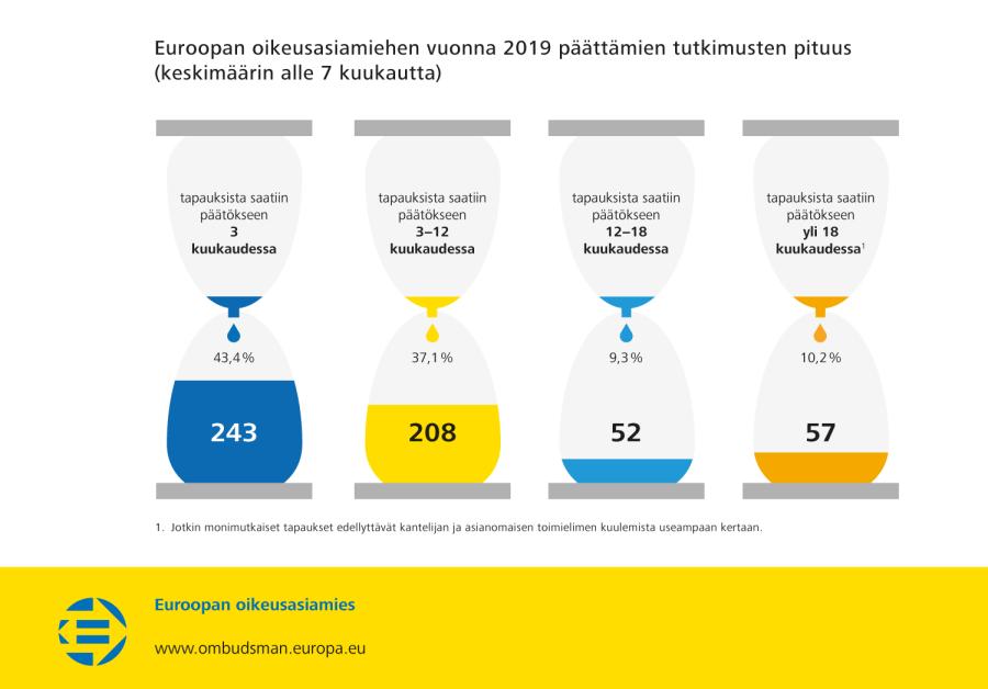 Euroopan oikeusasiamiehen vuonna 2019 päättämien tutkimusten pituus (keskimäärin alle 7 kuukautta)
