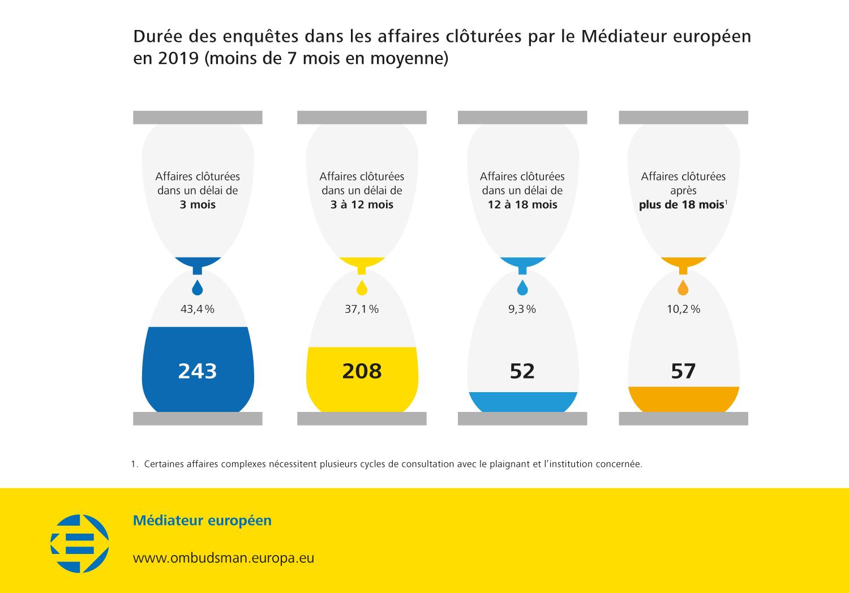 Durée des enquêtes dans les affaires clôturées par le Médiateur européen en 2019 (moins de 7 mois en moyenne)