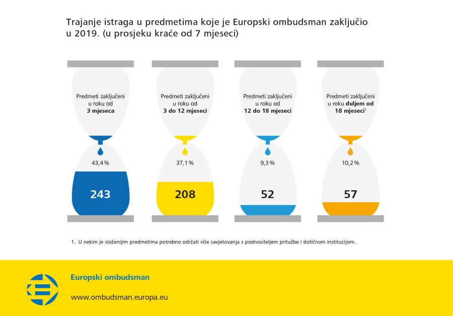 Trajanje istraga u predmetima koje je Europski ombudsman zaključio u 2019. (u prosjeku kraće od 7 mjeseci)