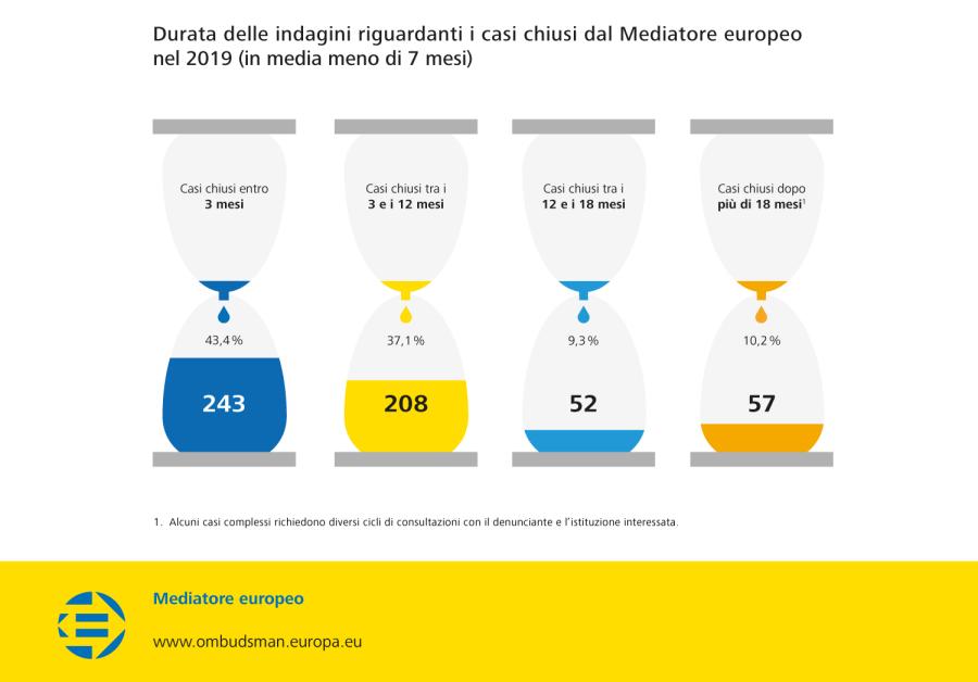 Durata delle indagini riguardanti i casi chiusi dal Mediatore europeo nel 2019 (in media meno di 7 mesi)