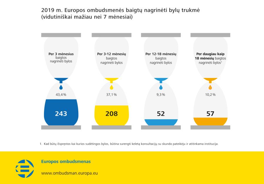 2019 m. Europos ombudsmenės baigtų nagrinėti bylų trukmė (vidutiniškai mažiau nei 7 mėnesiai)