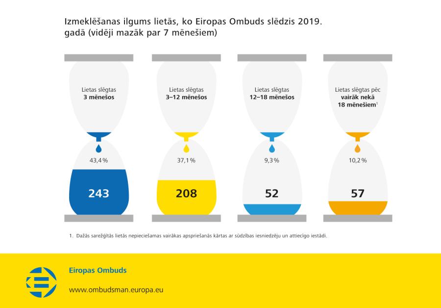Izmeklēšanas ilgums lietās, ko Eiropas Ombuds slēdzis 2019. gadā (vidēji mazāk par 7 mēnešiem)