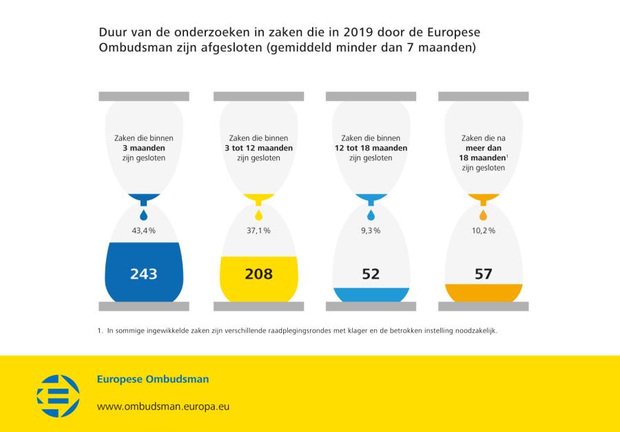 Duur van de onderzoeken in zaken die in 2019 door de Europese Ombudsman zijn afgesloten (gemiddeld minder dan 7 maanden)