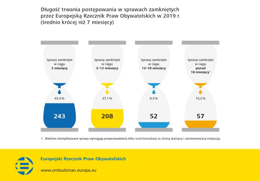 Długość trwania postępowania w sprawach zamkniętych przez Europejską Rzecznik Praw Obywatelskich w 2019 r. (średnio krócej niż 7 miesięcy)