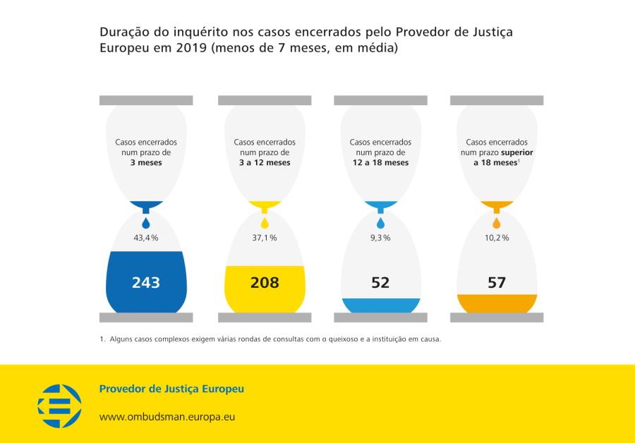 Duração do inquérito nos casos encerrados pelo Provedor de Justiça Europeu em 2019 (menos de 7 meses, em média)