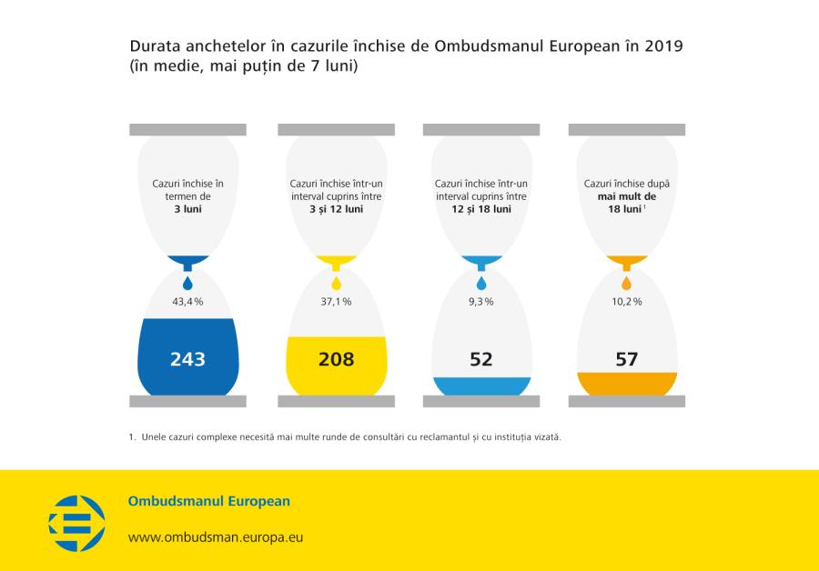 Durata anchetelor în cazurile închise de Ombudsmanul European în 2019 (în medie, mai puțin de 7 luni)