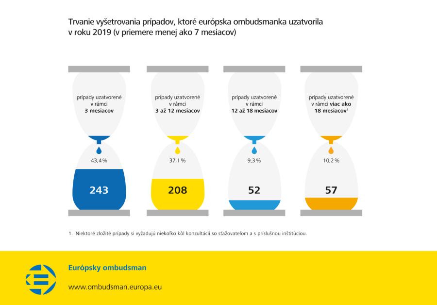 Trvanie vyšetrovania prípadov, ktoré európska ombudsmanka uzatvorila v roku 2019 (v priemere menej ako 7 mesiacov)