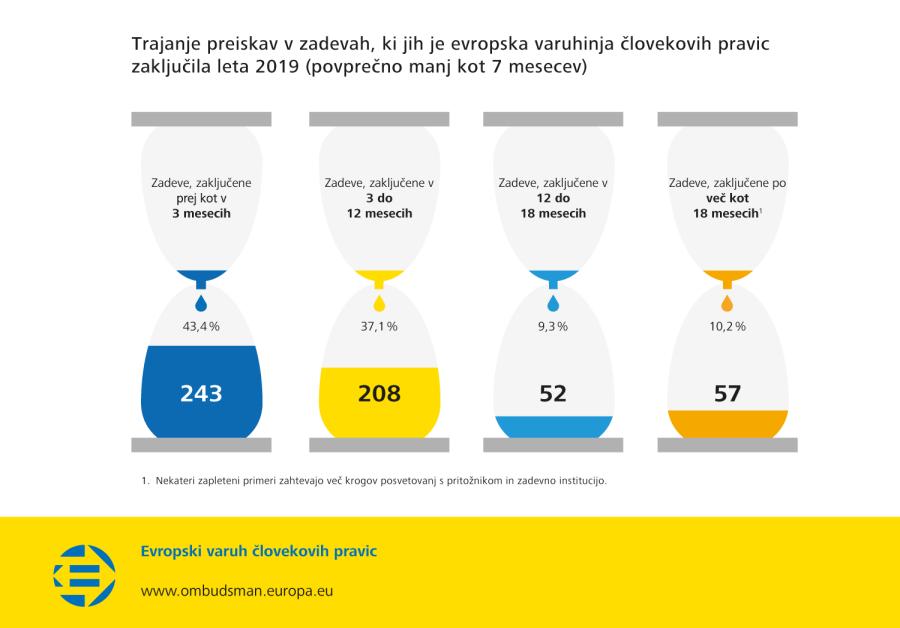 Trajanje preiskav v zadevah, ki jih je evropska varuhinja človekovih pravic zaključila leta 2019 (povprečno manj kot 7 mesecev)