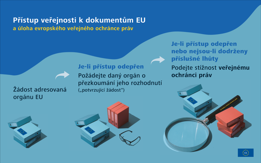 Infografika o reakci EU na krizi COVID-19: příklady opatření přijatých EU