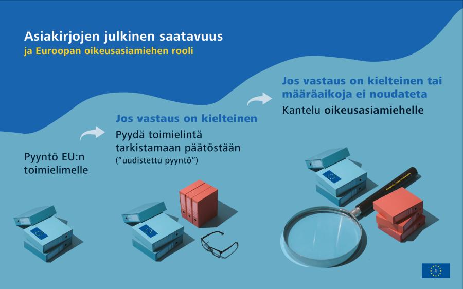 Infografiikka covid-19-kriisin vastatoimista EU:ssa: esimerkkejä EU:n toteuttamista toimista