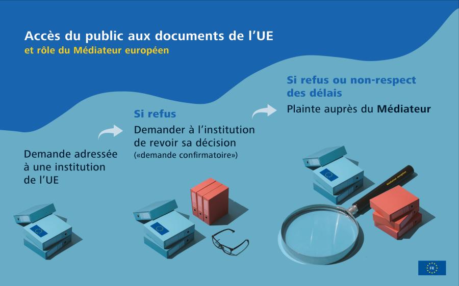 Infographie sur la réponse de l'UE à la COVID-19: exemples de mesures prises par l'UE.