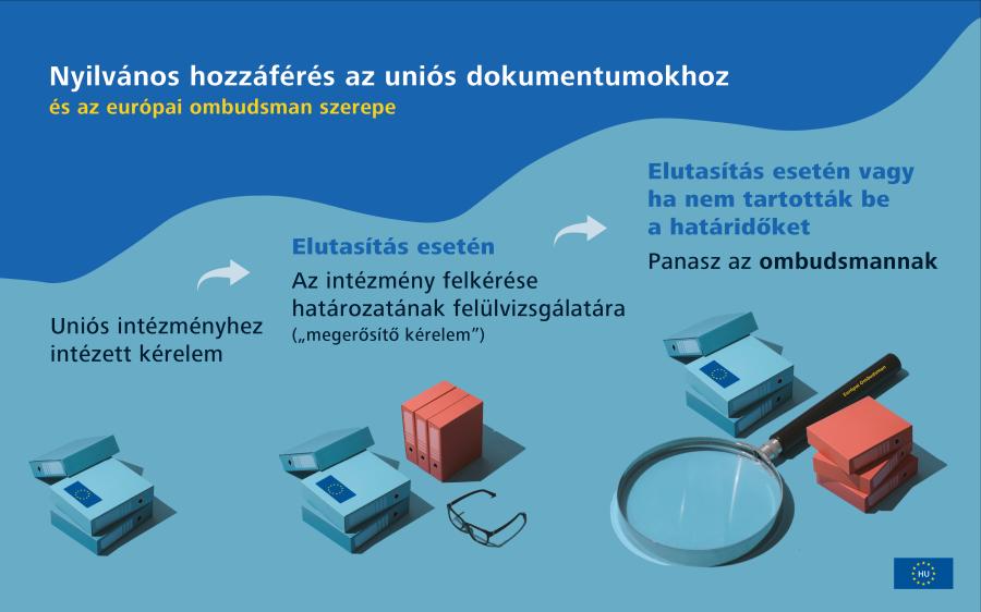 Infografika az EU Covid19-válságra adott válaszáról: példák az EU által hozott intézkedésekre.