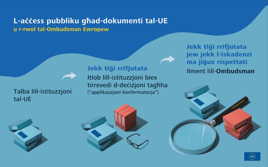 Infografika dwar ir-rispons tal-UE għall-kriżi tal-COVID-19: eżempji ta' azzjonijiet meħuda mill-UE.