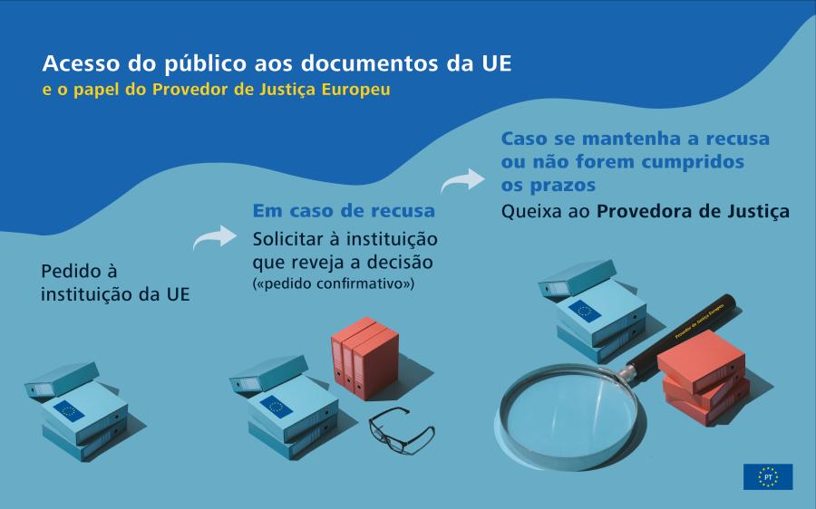 Infografia da resposta da UE à COVID-19: exemplos de medidas tomadas pela UE.