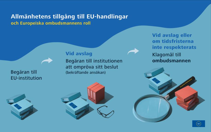 Infografik om EU:s åtgärder mot covid-19-krisen: exempel på åtgärder som vidtagits av EU.
