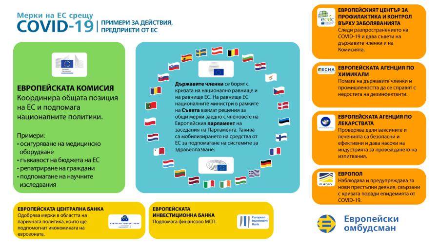 Инфографика за действията на ЕС в отговор на кризата, предизвикана от COVID-19: примери за действия, предприети от ЕС.