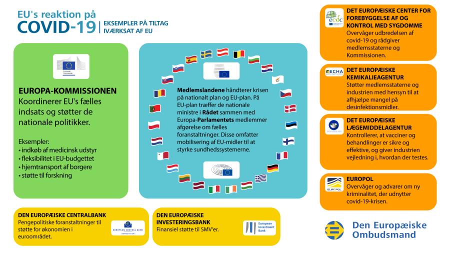 Infografik om EU's reaktion på covid-19-krisen: eksempler på tiltag iværksat af EU.