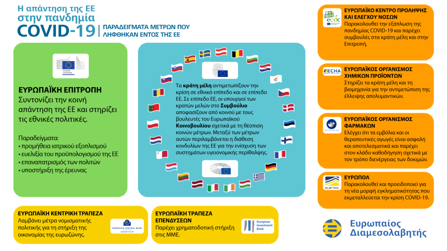 Ενημερωτικό γράφημα σχετικά με την αντιμετώπιση της πανδημίας COVID-19 από την ΕΕ: παραδείγματα μέτρων που λήφθηκαν από την ΕΕ.