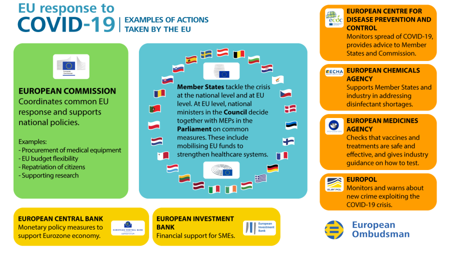 Infographic on the EU response to COVID-19 crisis: examples of actions taken by the EU.