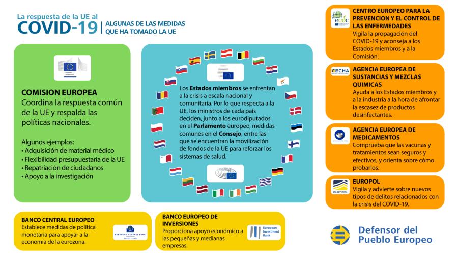 Infografía sobre la respuesta de la UE a la crisis de la COVID-19: ejemplos de medidas adoptadas por la UE.