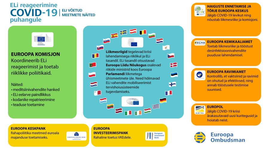 ELi reageerimine COVID-19 kriisile: infograafik, ELi võetud meetmete näited