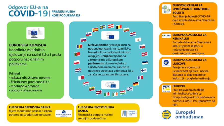 Infografika o odgovoru EU-a na krizu uzrokovanu bolešću COVID-19: primjeri mjera koje poduzima EU.