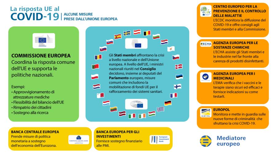Infografica sulla risposta dell'UE alla crisi COVID-19: esempi delle azioni intraprese dall'UE.