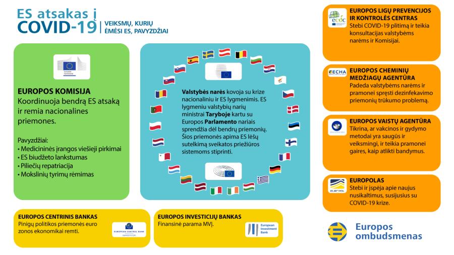 ES atsako į COVID-19 krizę infografikas: veiksmų, kurių ėmėsi ES, pavyzdžiai.