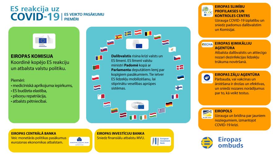 Infografika par ES reakciju uz Covid-19 krīzi — ES veikto pasākumu piemēri.