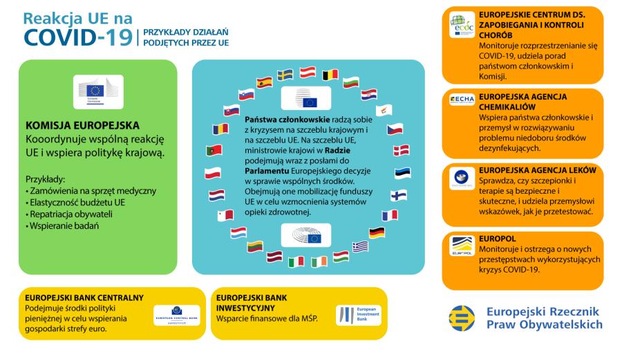 Infografika przedstawiająca reakcję UE na kryzys związany zCOVID-19: przykłady działań podejmowanych przez UE.