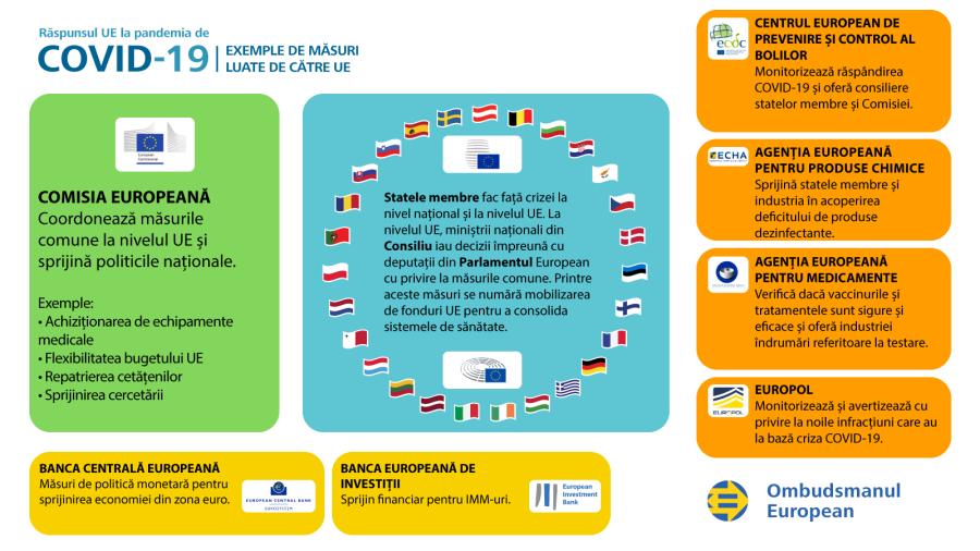 Infografic privind răspunsul UE la criza COVID-19: Exemple de măsuri luate de UE.
