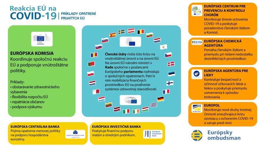 Infografika: Reakcia EÚ na krízu COVID-19–príklady opatrení prijatých EÚ.