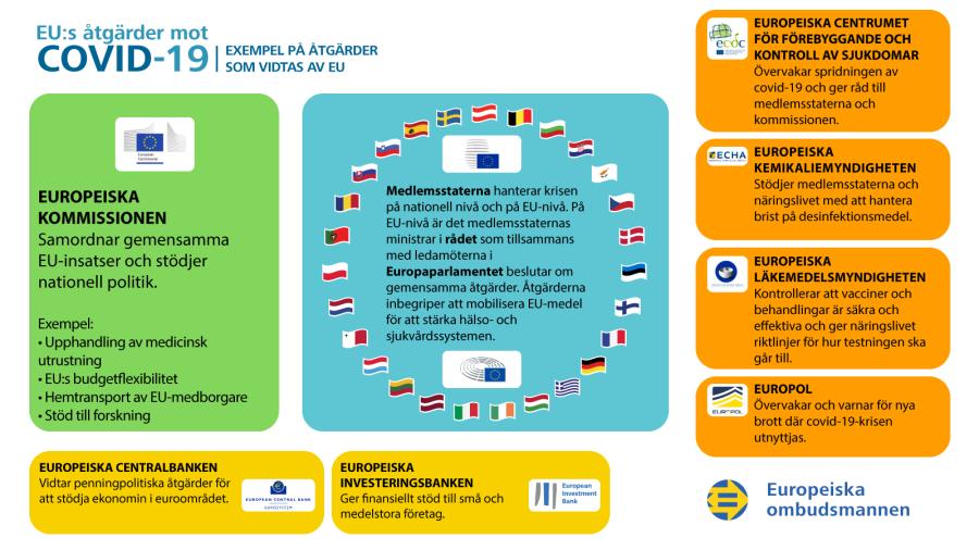Infografik om EU:s åtgärder mot covid-19-krisen: exempel på åtgärder som vidtas av EU.
