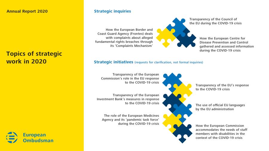 Topics of strategic work in 2020