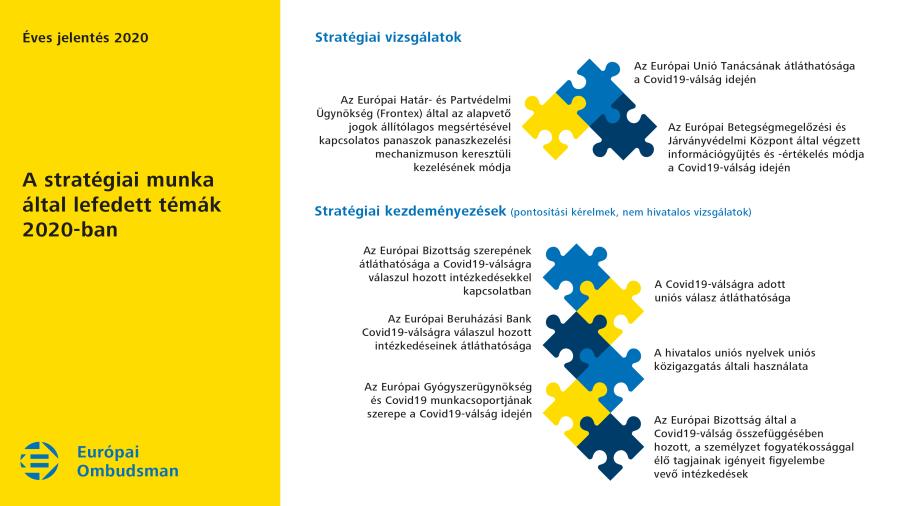 A stratégiai munka által lefedett témák 2020-ban