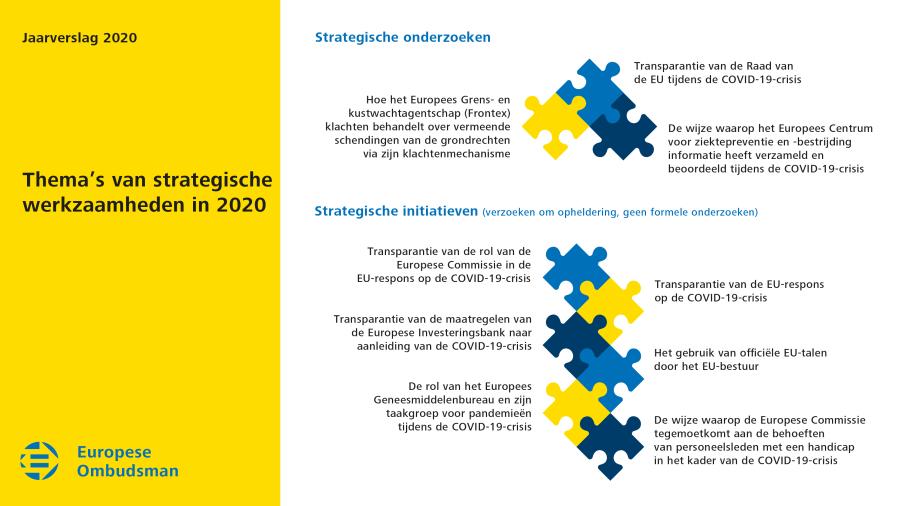 Thema's van strategische werkzaamheden in 2020