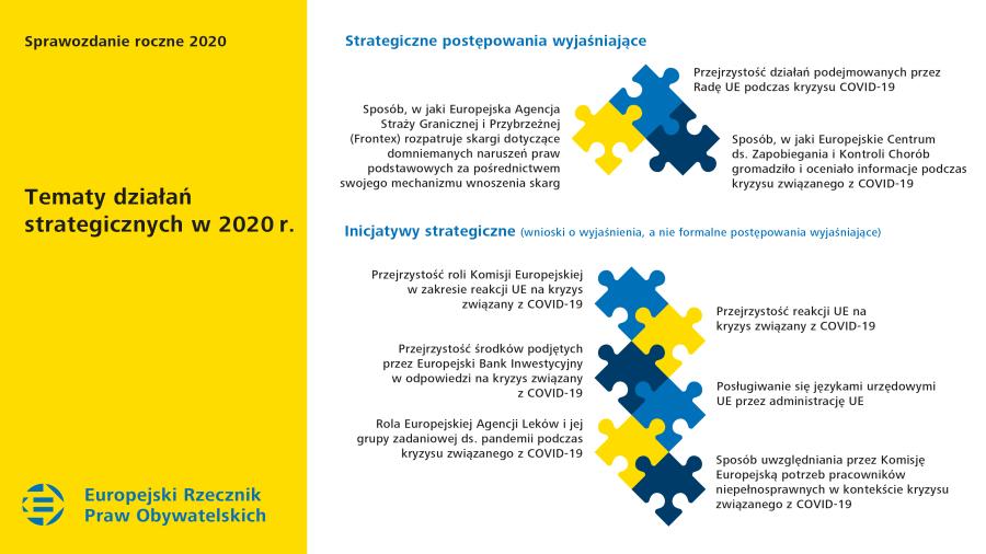 Tematy działań strategicznych w2020r.