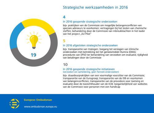 Strategische werkzaamheden in 2016