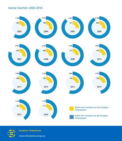 Aantal klachten 2003-2016
