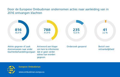 Door de Europese Ombudsman ondernomen acties naar aanleiding van in 2016 ontvangen klachten